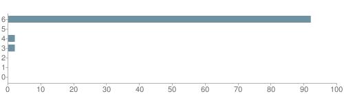 Chart?cht=bhs&chs=500x140&chbh=10&chco=6f92a3&chxt=x,y&chd=t:92,0,2,2,0,0,0&chm=t+92%,333333,0,0,10|t+0%,333333,0,1,10|t+2%,333333,0,2,10|t+2%,333333,0,3,10|t+0%,333333,0,4,10|t+0%,333333,0,5,10|t+0%,333333,0,6,10&chxl=1:|other|indian|hawaiian|asian|hispanic|black|white